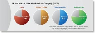 Beispieldiagramm aus dem Annual Review 2006 der Coca-Cola West