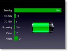 Akkulaufzeiten des iPhones als Balkendiagramm