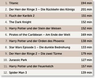 Die zwölf erfolgreichsten Filme aller Zeiten