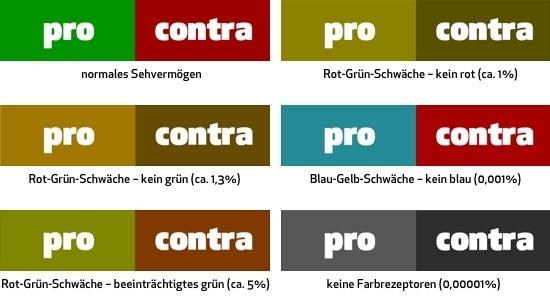 Beispiel für die unterschiedliche Farbwahrnehmung bei Farbschwächen
